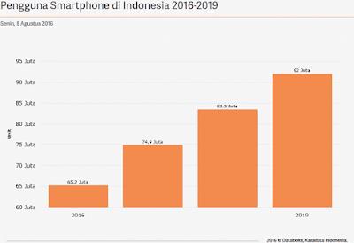 Statistik pengguna smartphone di Indonesia tahun 2016 sampai 2019