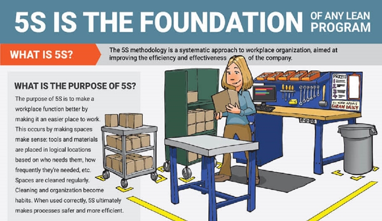 5S is the Foundation of any Lean Program #infographic