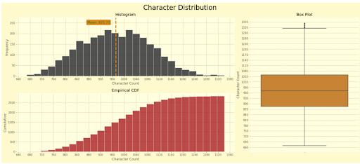 Kaggle character distribution chart