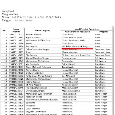 Santri RIAB lulus Kuliah Beasiswa