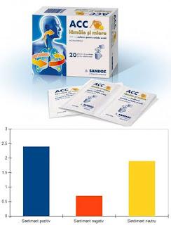 Pareri ACC lamaie si miere 200 mg plicuri