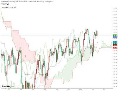 FX ドル円チャート(2020/2/15)