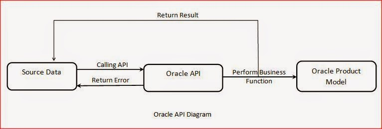 Oracle Apps Epicentre: What are Interfaces and API in Oracle