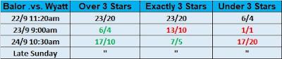 Wrestling Observer Star Ratings Over/Under Betting For Finn Balor .vs. Bray Wyatt At No Mercy 2017