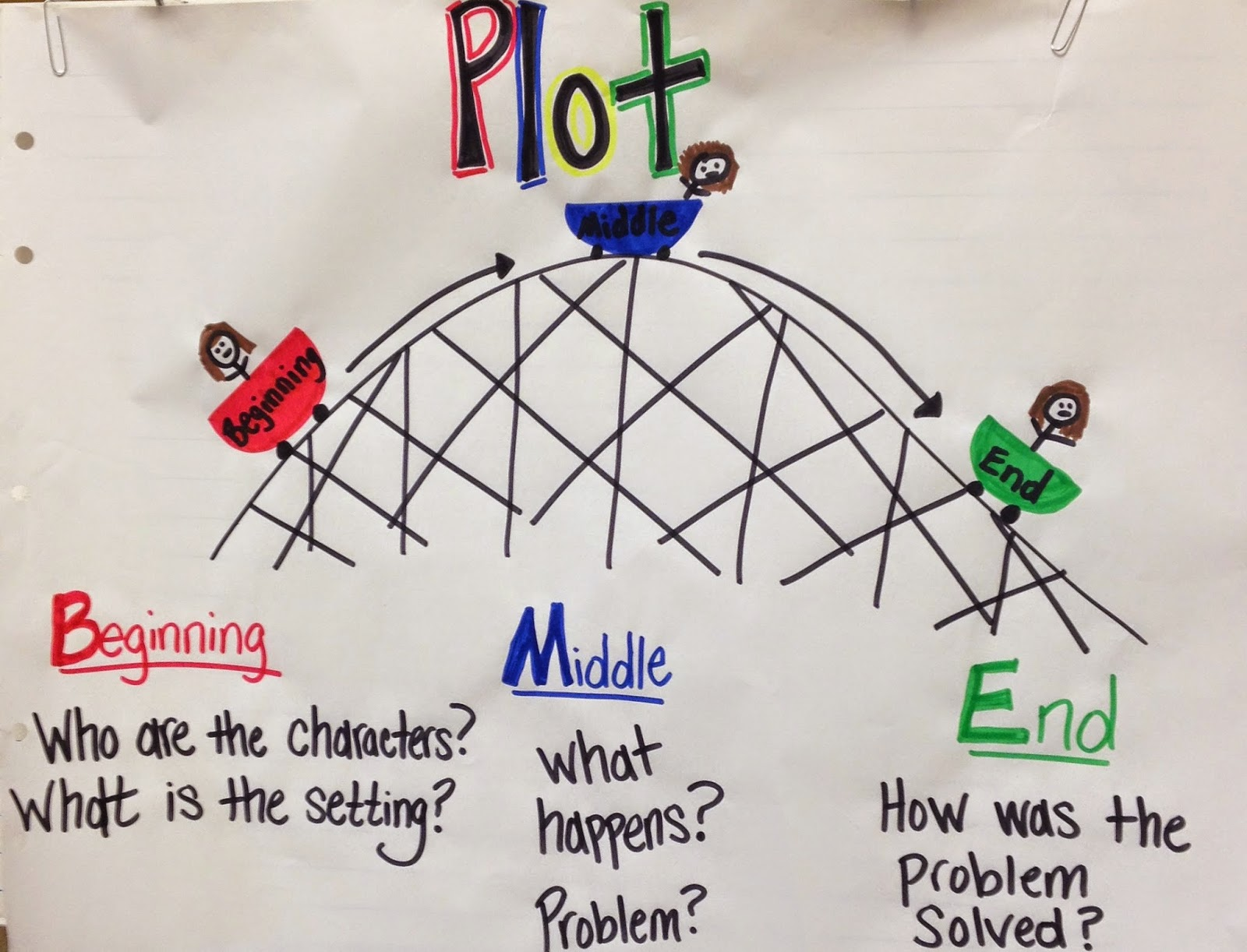 First Grade Mon Stars The Reading Rollercoaster Plot