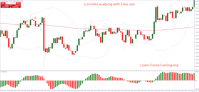 5 minute scalping with Ema 200