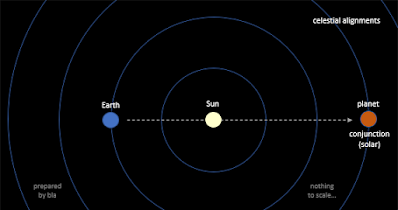 infographic - conjunction with Sun