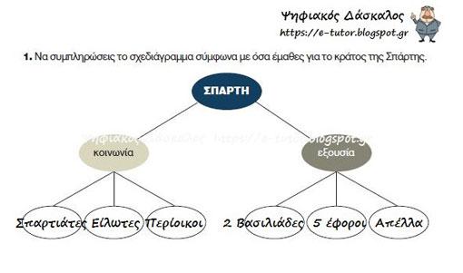 Σπάρτη: Η κοινωνία και το πολίτευμα - 2η Ενότητα Αρχαϊκά χρόνια - από το «https://e-tutor.blogspot.gr»