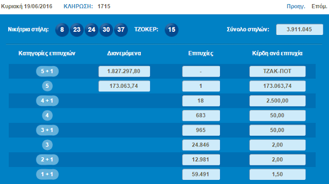 Τζόκερ:Χαμογέλασε η τύχη σε έναν υπερτυχερό στη Θεσπρωτία - Εγινε πλουσιότερος κατά 173.000 €
