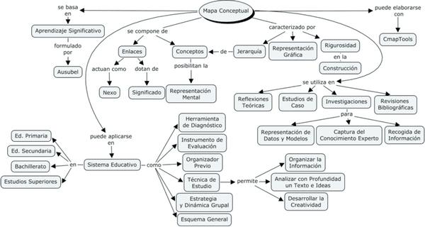 Mapa conceptual estructura y concepto