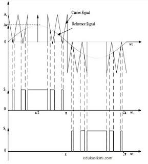 Modulasi Lebar Pulsa Sinusoidal