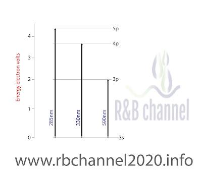 مخطط جزئي لمستويات الطاقة للصوديوم والذي يظهر الإنتقالات المسؤولة عن خطوط الأمتصاص الثلاثة .