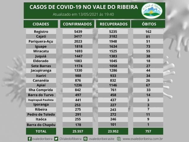 Vale do Ribeira soma 25.557 casos positivos, 23.952  recuperados e 757  mortes do Coronavírus - Covid-19