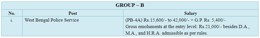 WBCS Post and Salary for Group B