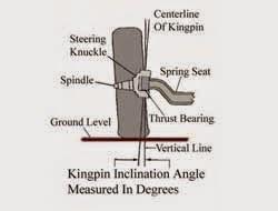 Kingpin Inklination