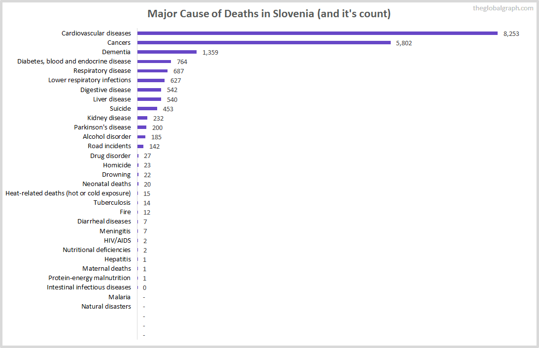 Major Cause of Deaths in Slovenia (and it's count)