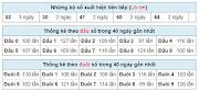 Dự đoán XSMB, soi cầu kết quả Xổ Số Miền Bắc hôm nay, SOI CẦU 188