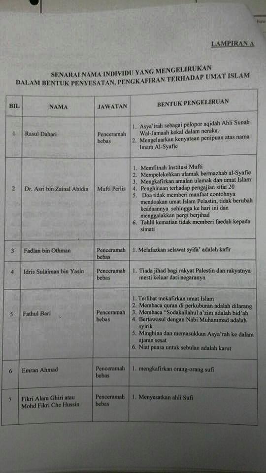 Daftar Nama Ulama Malaysia Yang Dianggap Sesat