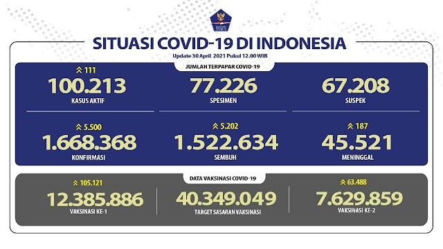 (30 April 2021) Jumlah Kasus Covid-19 di Indonesia Pukul 14.00 WIB