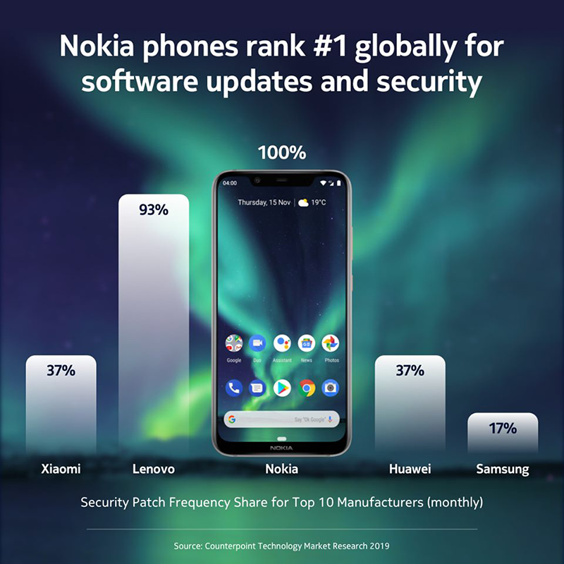 Nokia Soars in Smartphone Software and Security Rankings Globally
