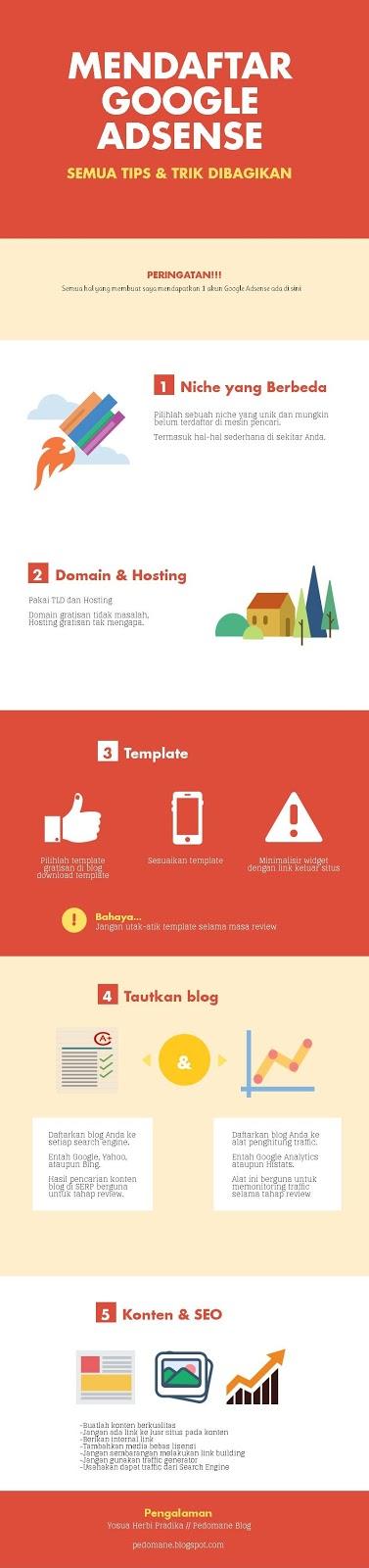 Infografis Mendaftar Google Adsense