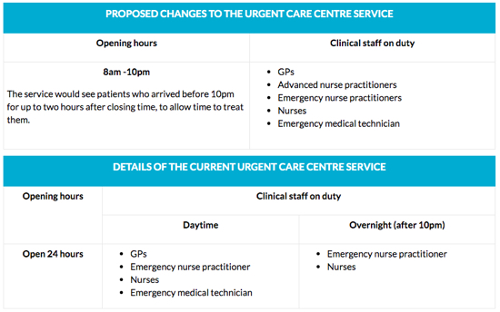 Details of proposed changes. screen grab from Herts CCG site