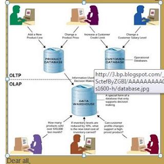 Pemanfaatan Database Pada Perusahaan Kecil