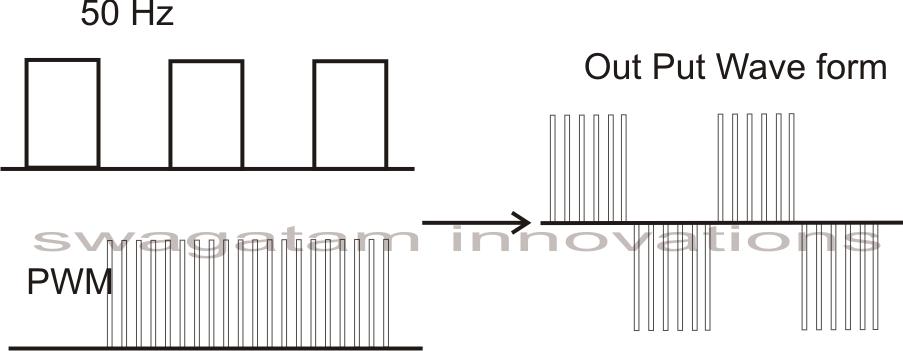 how to design a h