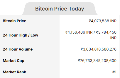 Image of Bitcoin (BTC) Price Today in India