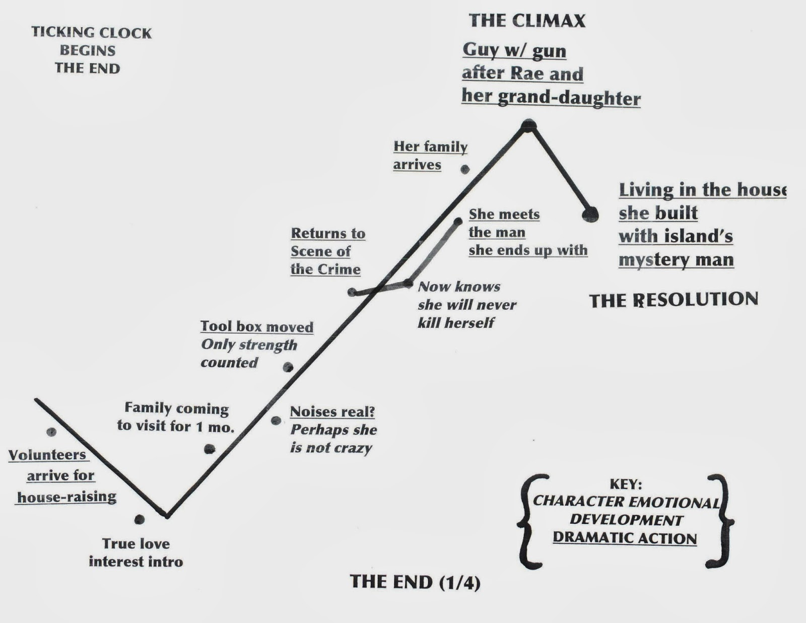 How to Plot and Write the Climax of Your Story - Martha Alderson