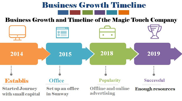 A sample of business growth and company development timeline