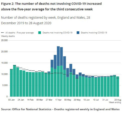 080920 ONS number of deaths covid other causes