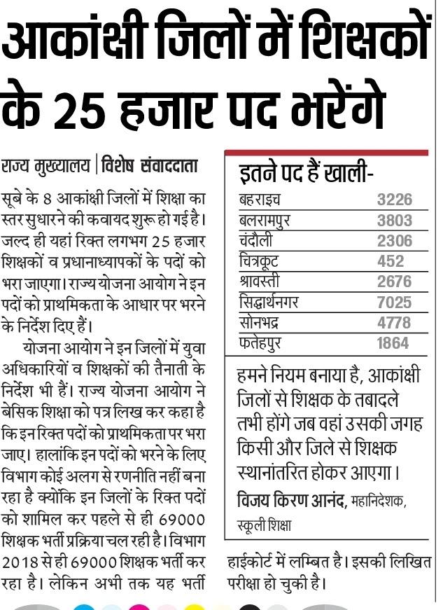 आकांक्षी जिलों में शिक्षकों के 25 हजार पद भरेंगे, 69 हजार शिक्षक भर्ती से पूर्ण होंगे यह पद