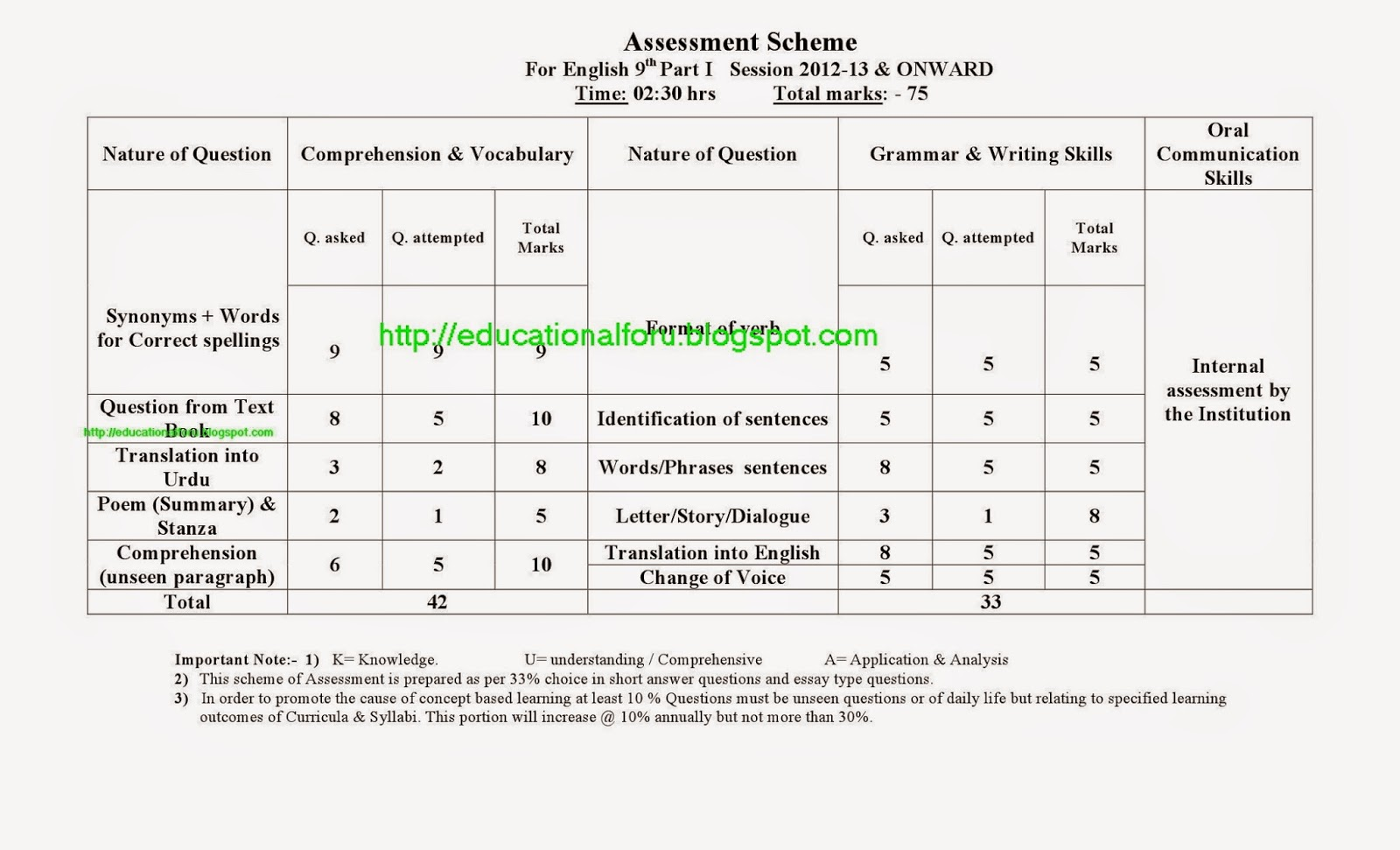 Education4all Assessment Scheme Of English Compulsory 9th Class Old Papers Old Papers