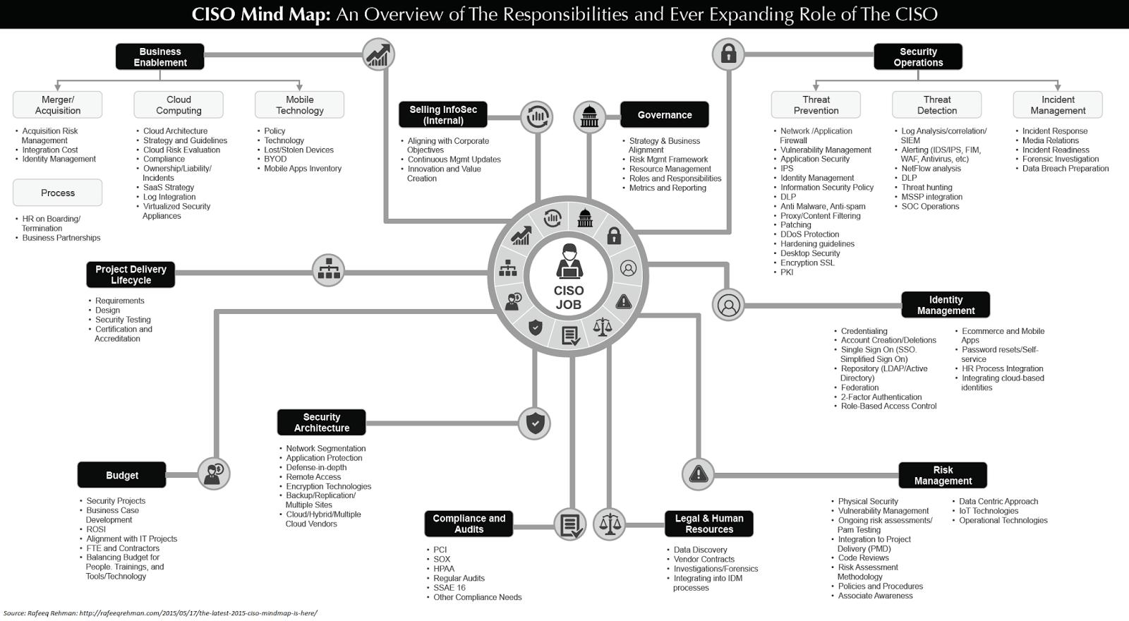 Core Ciso Org Structure Amp Threat Centric Iam