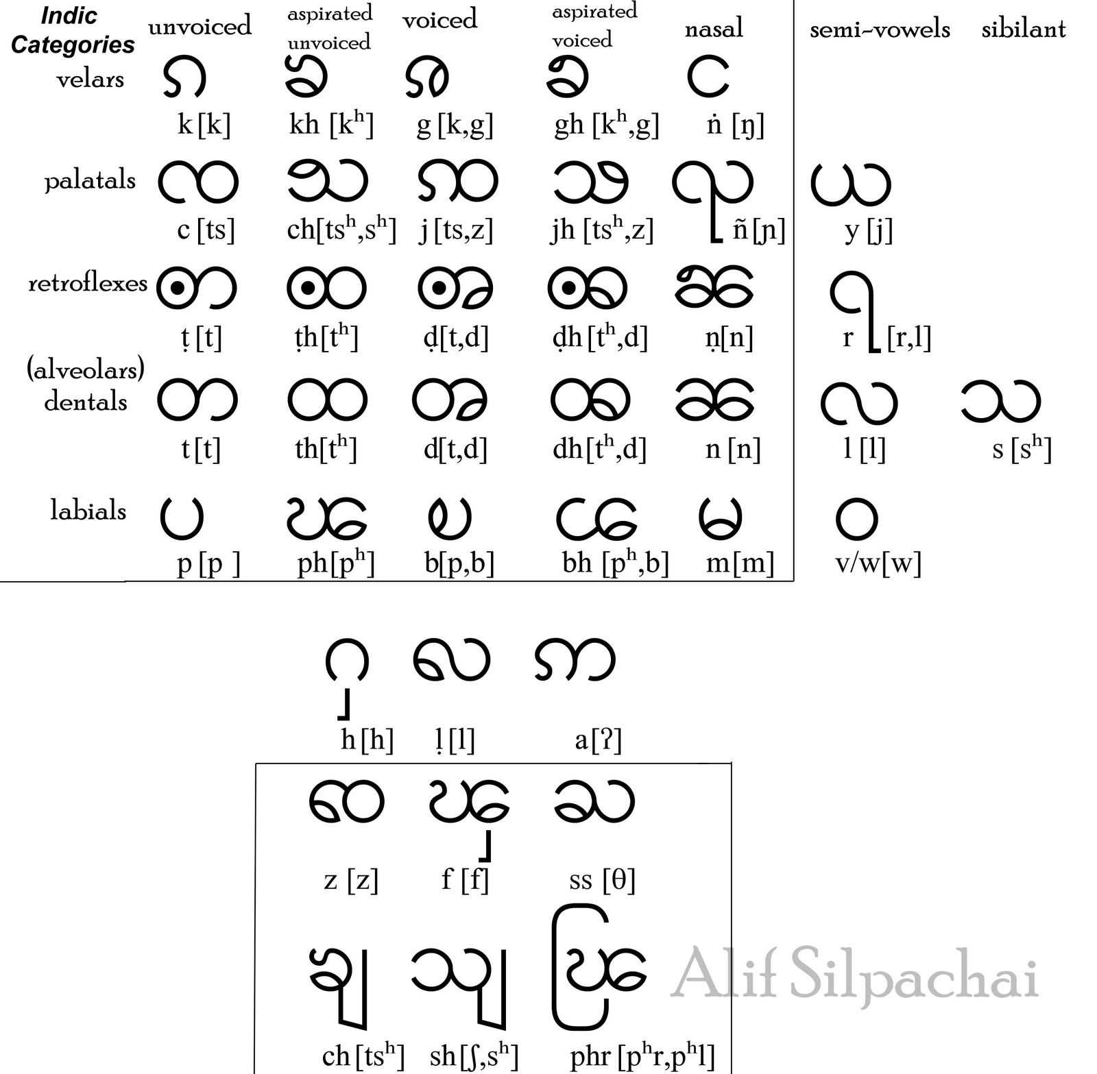 Tai Languages with Alif Silpachai: Full Shan Consonants