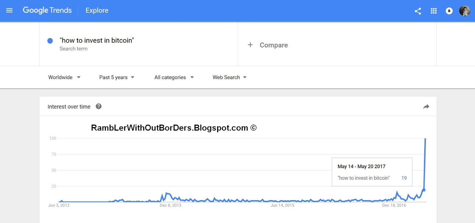 "Google Trends showing interest for ""investment in Bitcoin"""