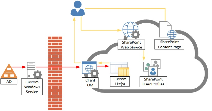 data flow of the custom ad office 365 connector - Office Online Visio