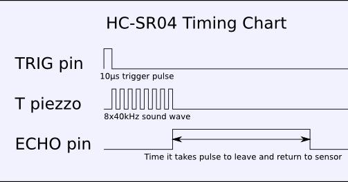 hc-sr04-timing-chart Datasheet Ultrasonic Hc Sr on ultrasonic sensor 600 cm, ultrasonic sensor arduino code, ultrasonic sensor good for 600 cm, sensors piezoelectric, ultrasonic sensor figure, arduino servo moror, ultrasonic sensor longest range, ultrasonic sensor circuit diagram, sensor pixhawk connection,