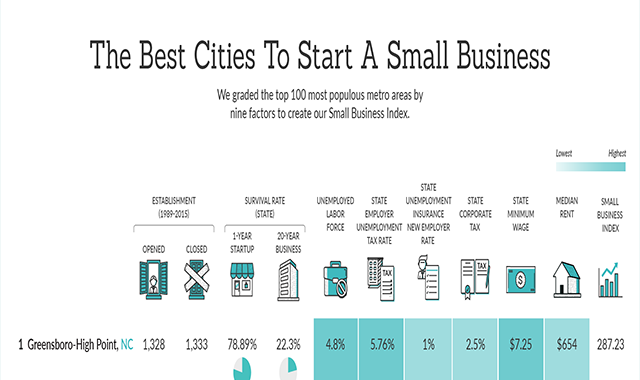 The Best Cities to Start a Small Business