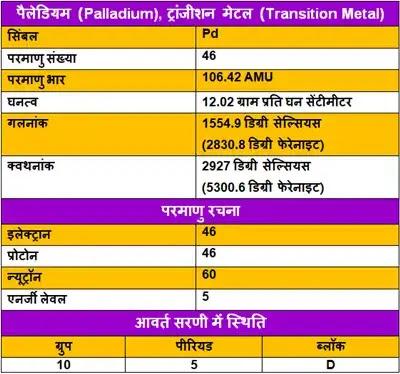 Palladium-ke-upyog, Palladium-ki-Jankari, Palladium-in-Hindi, Palladium-information-in-Hindi, Palladium-uses-in-Hindi, Palladium-Kya-hai, पैलेडियम-के-गुण, पैलेडियम-के-उपयोग, पैलेडियम-की-जानकारी