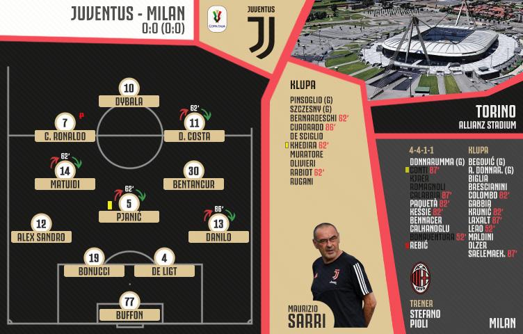 Coppa Italia 2019/20 / 1/2 finala / Juventus - Milan 0:0 (0:0)