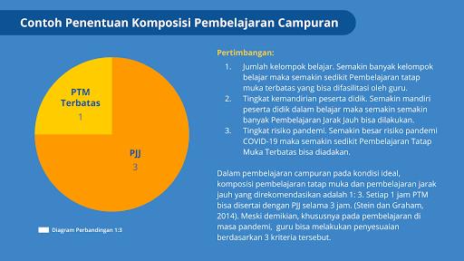 contoh kasus komposisi PTM dan PJJ