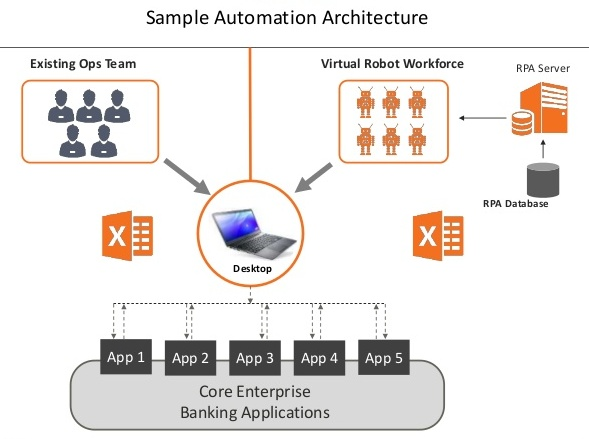 Flowchart Attribute: Sample Automation Architecture for Banking Solution / Source: Virtusa