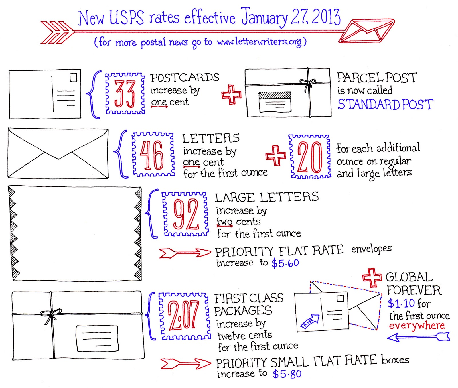 ... from the Letter Writers Alliance, explaining the change in USPS rates