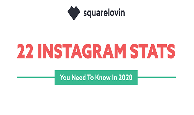 22 Instagram Stats for 2020 #infographic