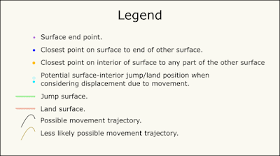 A legend for the illustrations of jump-land-position combinations.