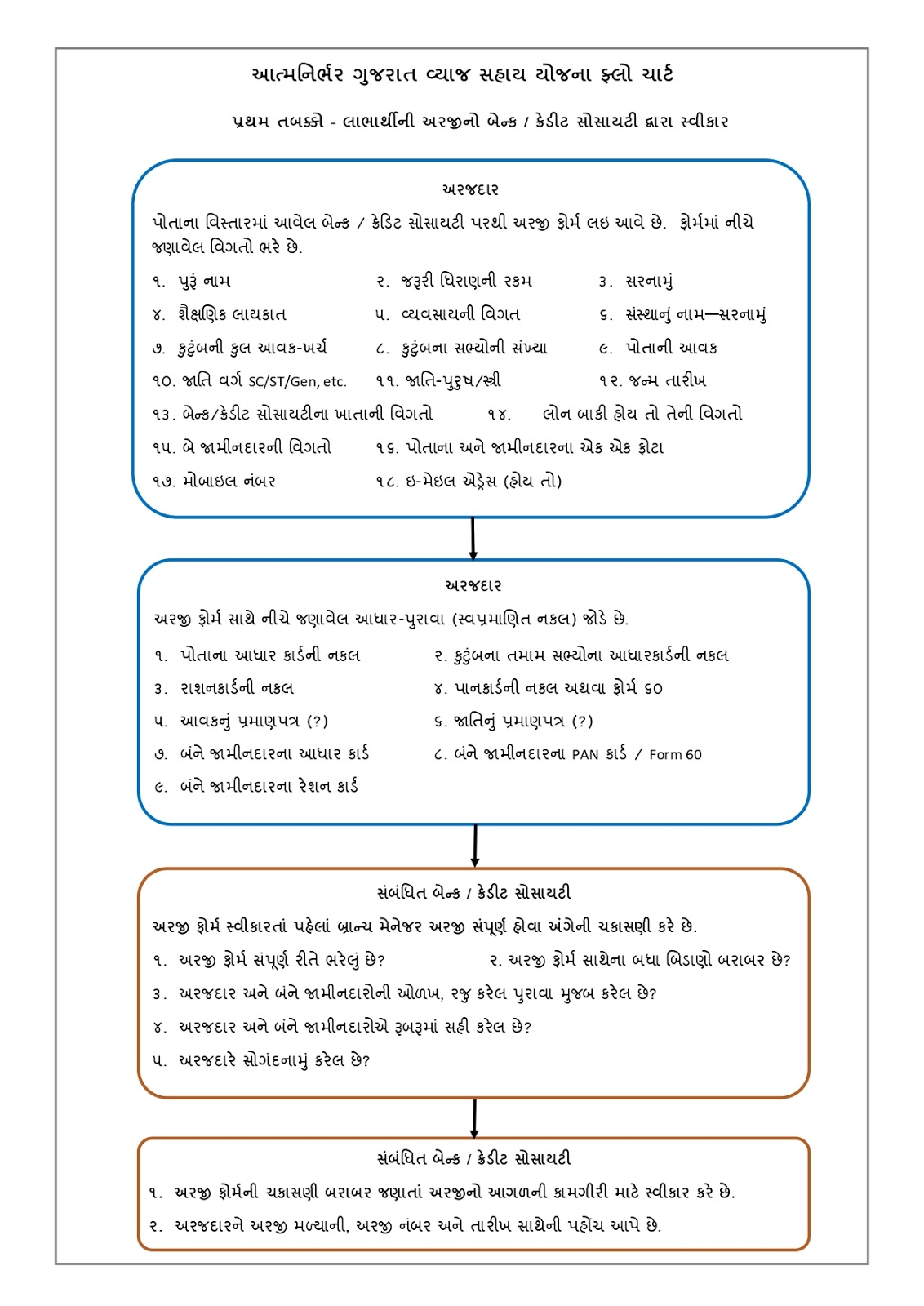 Atmanirbhar Gujarat Sahay Yojana Online / Offline Application Form