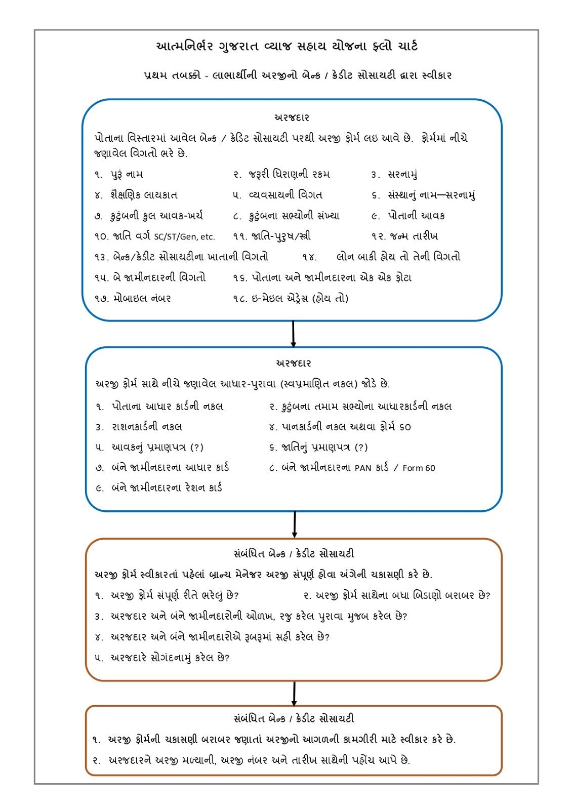 Aatmanirbhar Gujarat Sahay Yojana