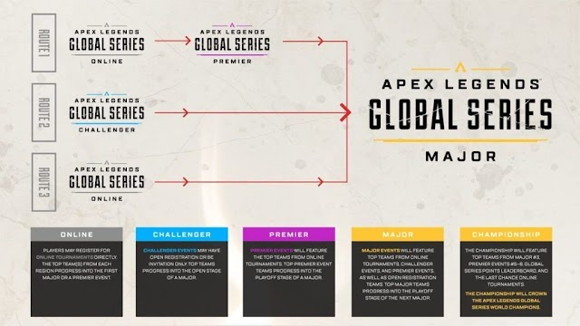 Apex Legends Global Series 2020 comes with five different categories and abundant prizes